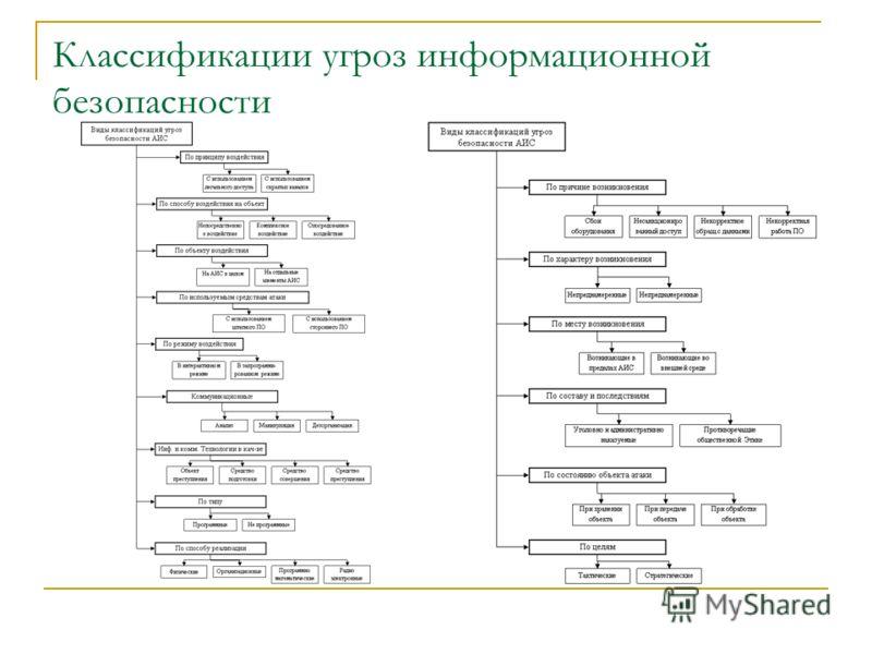 Классификации угроз информационной безопасности