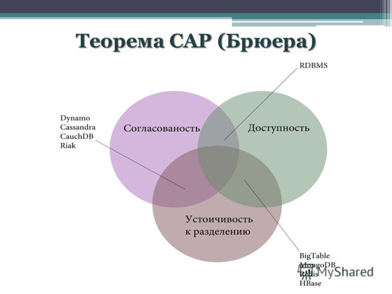 Теорема CAP (Брюера)
