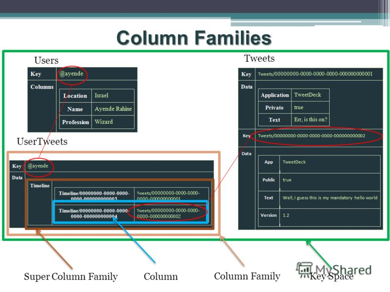 Column Families Super Column FamilyColumn Column FamilyKey Space Users UserTweets Tweets