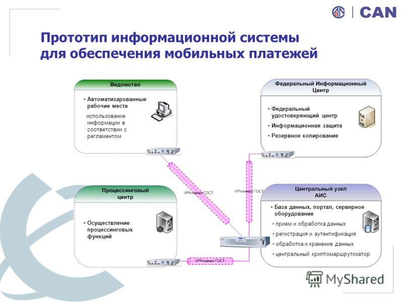 Прототип информационной системы для обеспечения мобильных платежей Автоматизарованные рабочие места использование информации в соответствии с регламентом Федеральный удостоверяющий центр Информационная защита Резервное копирование Осуществление проце