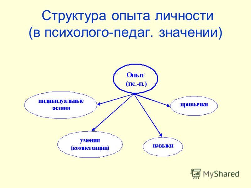 Структура опыта личности (в психолого-педаг. значении)