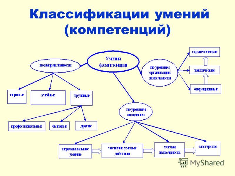Классификации умений (компетенций)