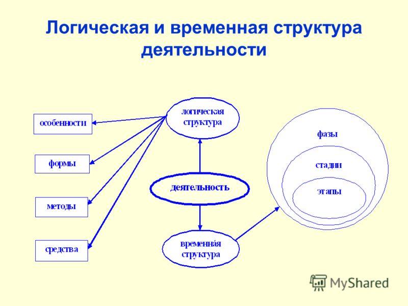 Логическая и временная структура деятельности