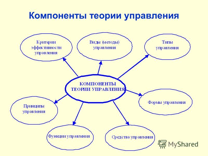 Компоненты теории управления