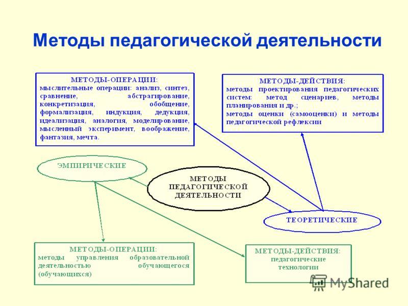 Методы педагогической деятельности