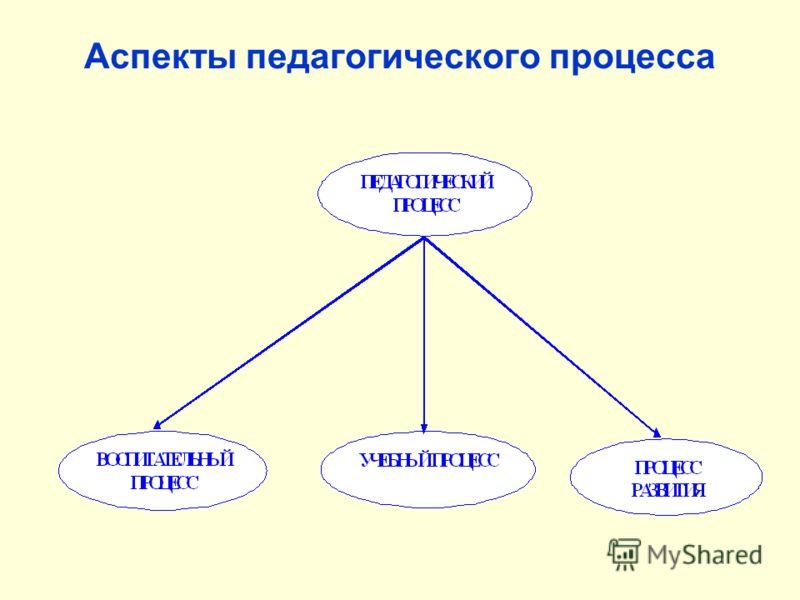Аспекты педагогического процесса