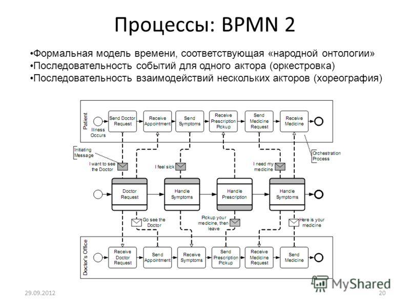 Процессы: BPMN 2 05.07.201220 Формальная модель времени, соответствующая «народной онтологии» Последовательность событий для одного актора (оркестровка) Последовательность взаимодействий нескольких акторов (хореография)