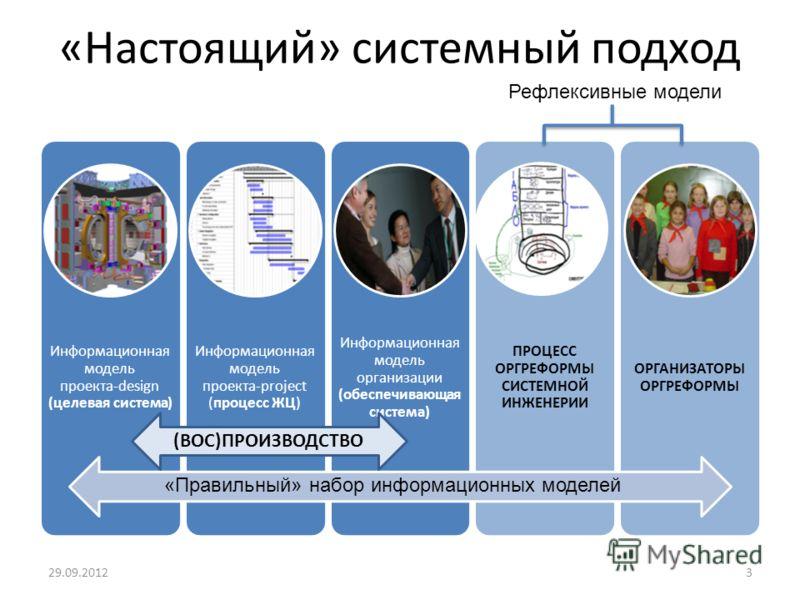 «Настоящий» системный подход Информационная модель проекта-design (целевая система) Информационная модель проекта-project (процесс ЖЦ) Информационная модель организации (обеспечивающая система) ПРОЦЕСС ОРГРЕФОРМЫ СИСТЕМНОЙ ИНЖЕНЕРИИ ОРГАНИЗАТОРЫ ОРГР