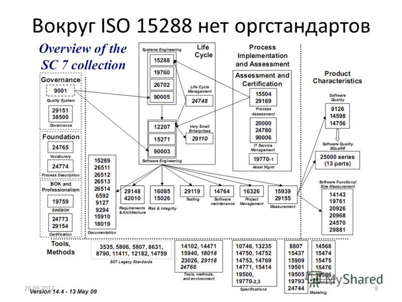 Вокруг ISO 15288 нет оргстандартов 05.07.20128
