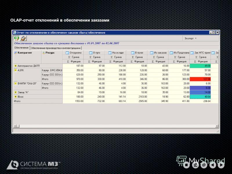OLAP-отчет отклонений в обеспечении заказами