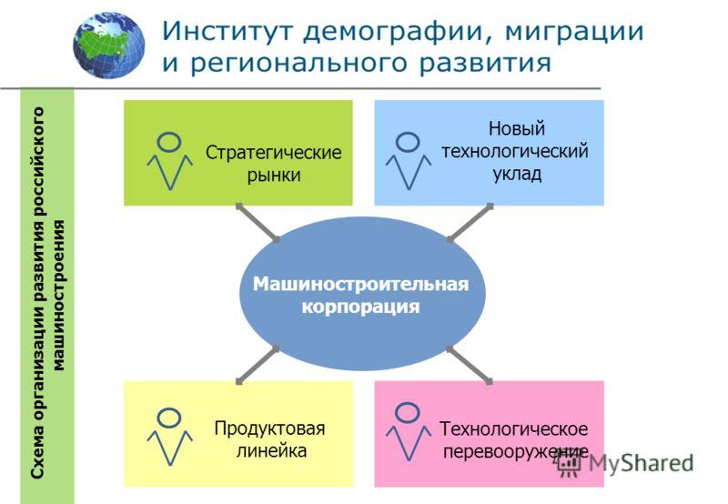 Новый технологический уклад Продуктовая линейка Технологическое перевооружение Стратегические рынки Машиностроительная корпорация Схема организации развития российского машиностроения