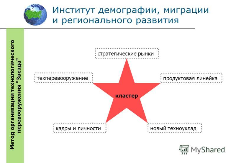 кластер Метод организации технологического перевооружения Звезда стратегические рынки продуктовая линейка новый техноукладкадры и личности техперевооружение
