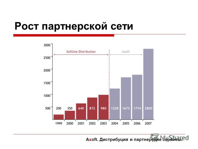 Рост партнерской сети Axoft. Дистрибуция и партнерские сервисы.