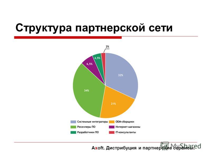 Структура партнерской сети Axoft. Дистрибуция и партнерские сервисы.