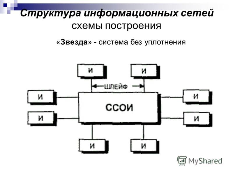 Структура информационных сетей схемы построения «Звезда» - система без уплотнения