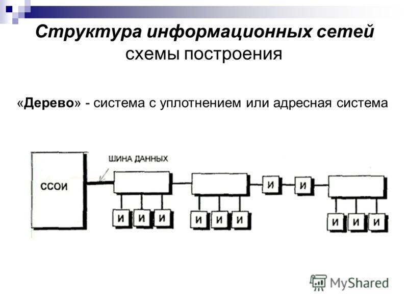 Структура информационных сетей схемы построения «Дерево» - система с уплотнением или адресная система