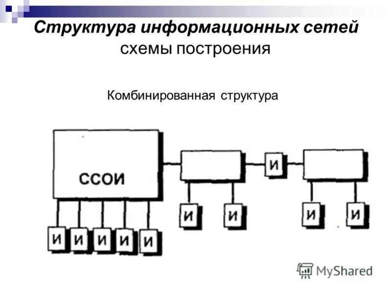 Структура информационных сетей схемы построения Комбинированная структура