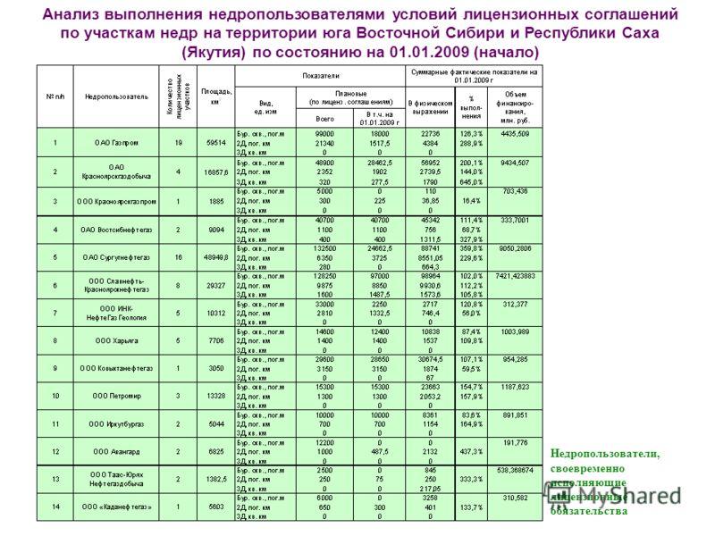 Анализ выполнения недропользователями условий лицензионных соглашений по участкам недр на территории юга Восточной Сибири и Республики Саха (Якутия) по состоянию на 01.01.2009 (начало) Недропользователи, своевременно исполняющие лицензионные обязател