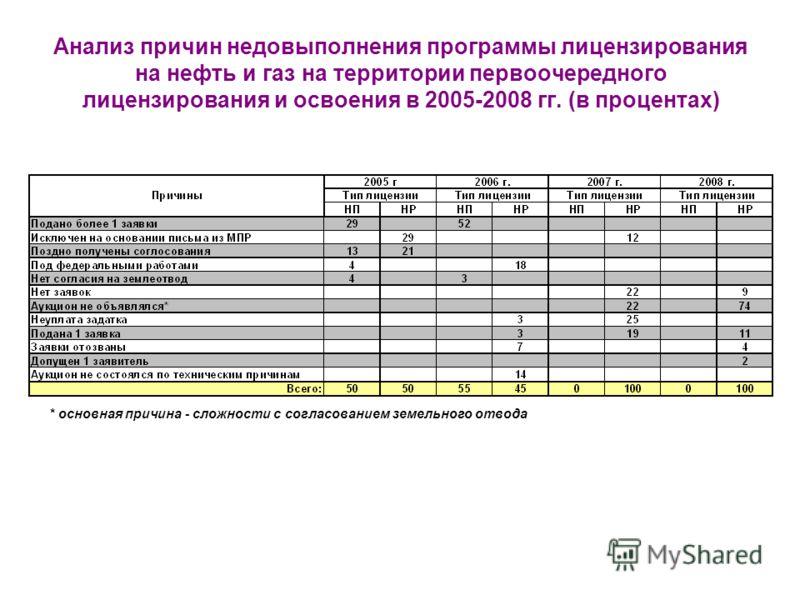 Анализ причин недовыполнения программы лицензирования на нефть и газ на территории первоочередного лицензирования и освоения в 2005-2008 гг. (в процентах) * основная причина - сложности с согласованием земельного отвода