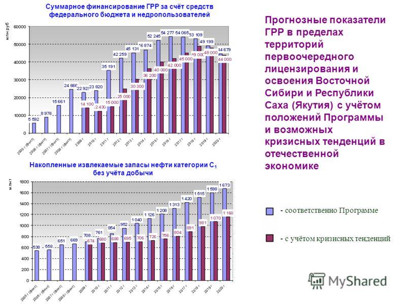 Прогнозные показатели ГРР в пределах территорий первоочередного лицензирования и освоения Восточной Сибири и Республики Саха (Якутия) с учётом положений Программы и возможных кризисных тенденций в отечественной экономике Суммарное финансирование ГРР