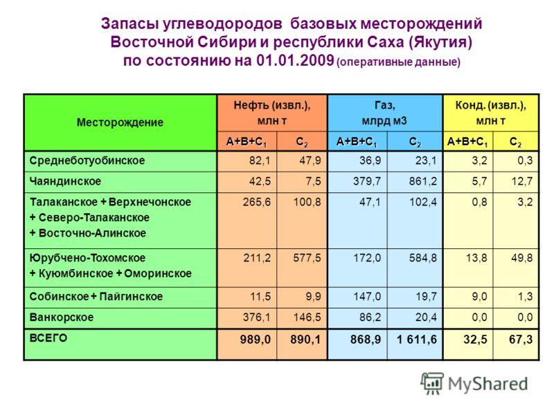 Запасы углеводородов базовых месторождений Восточной Сибири и республики Саха (Якутия) по состоянию на 01.01.2009 (оперативные данные) Месторождение Нефть (извл.), млн т Газ, млрд м3 Конд. (извл.), млн т A+B+C 1 C2C2C2C2 C2C2C2C2 C2C2C2C2 Среднеботуо