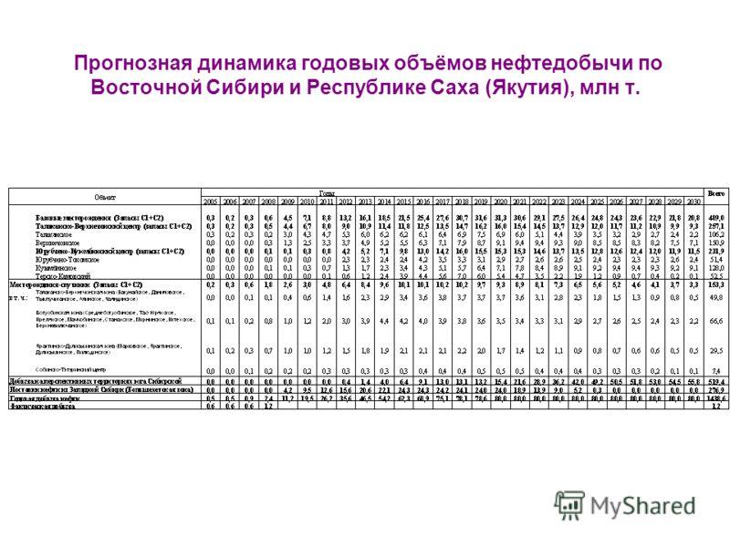 Прогнозная динамика годовых объёмов нефтедобычи по Восточной Сибири и Республике Саха (Якутия), млн т.