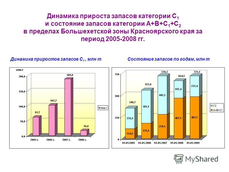 Динамика прироста запасов категории С 1 и состояние запасов категории A+B+C 1 +C 2 в пределах Большехетской зоны Красноярского края за период 2005-2008 гг. Динамика приростов запасов С 1, млн тСостояние запасов по годам, млн т
