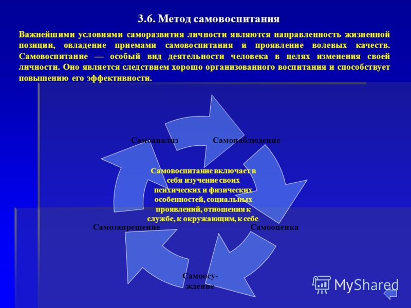 3.6. Метод самовоспитания Важнейшими условиями саморазвития личности являются направленность жизненной позиции, овладение приемами самовоспитания и проявление волевых качеств. Самовоспитание особый вид деятельности человека в целях изменения своей ли