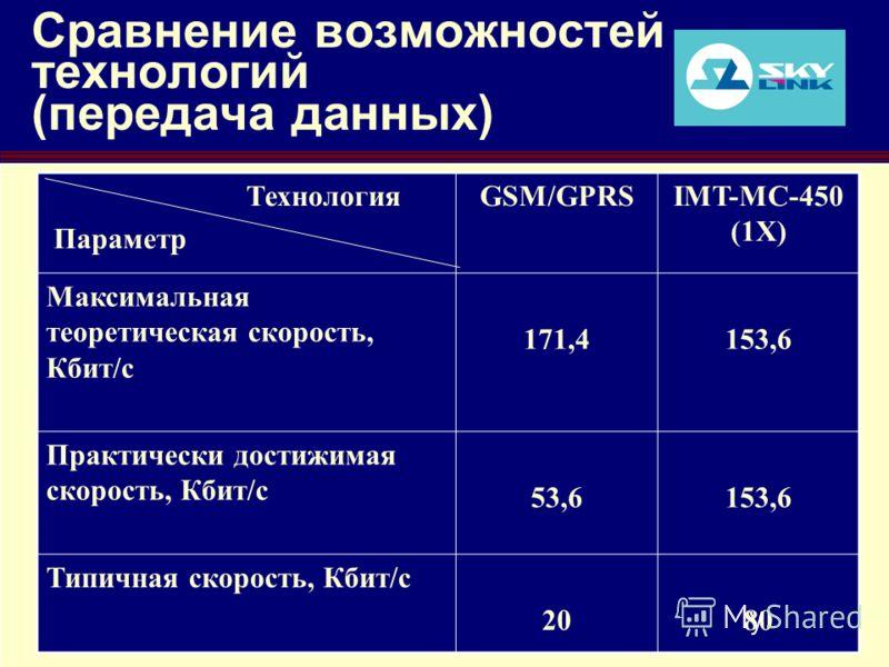 RUSSIA/CIS MOBILE FORUM Moscow, 10-12 September 2003 7 Сравнение возможностей технологий (передача данных) Технология Параметр GSM/GPRSIMT-MC-450 (1X) Максимальная теоретическая скорость, Кбит/с 171,4153,6 Практически достижимая скорость, Кбит/с 53,6