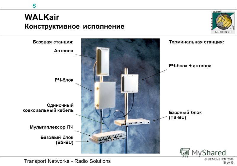 © SIEMENS ICN 2000 Slide 10 Transport Networks - Radio Solutions s ICN TR RN VT WALKair Конструктивное исполнение Антенна РЧ-блок Мультиплексор ПЧ Базовый блок (BS-BU) Базовая станция:Терминальная станция: РЧ-блок + антенна Базовый блок (TS-BU) Одино