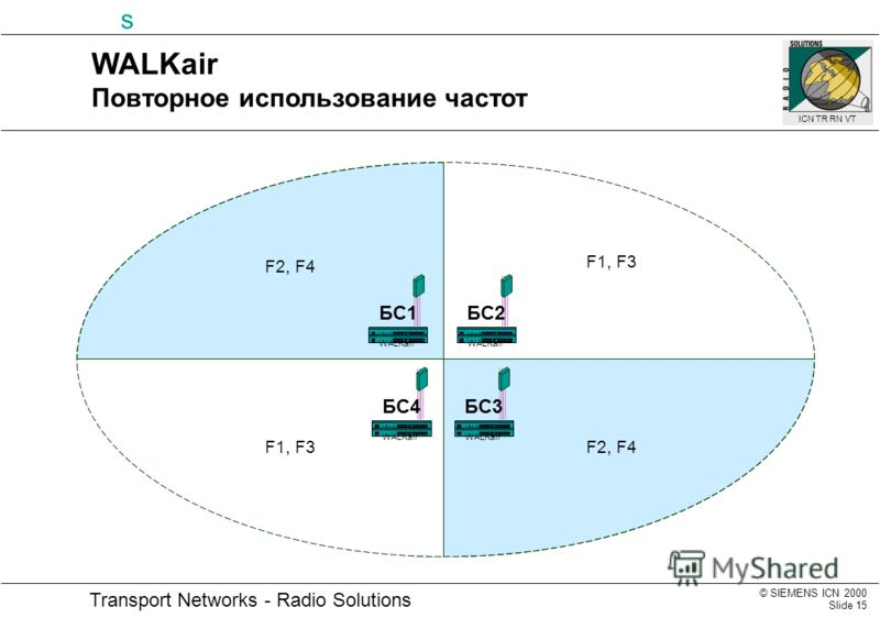 © SIEMENS ICN 2000 Slide 15 Transport Networks - Radio Solutions s ICN TR RN VT WALKair БС1 WALKair БС4 WALKair БС3 WALKair БС2 F1, F3F2, F4 F1, F3 WALKair Повторное использование частот
