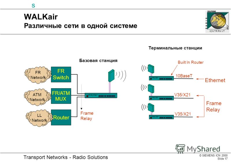 © SIEMENS ICN 2000 Slide 17 Transport Networks - Radio Solutions s ICN TR RN VT Frame Relay FR Switch Router V35/X21 Built In Router Ethernet Frame Relay FR/ATM MUX FR Network ATM Network LL Network 10BaseT WALKair WALKair Различные сети в одной сист