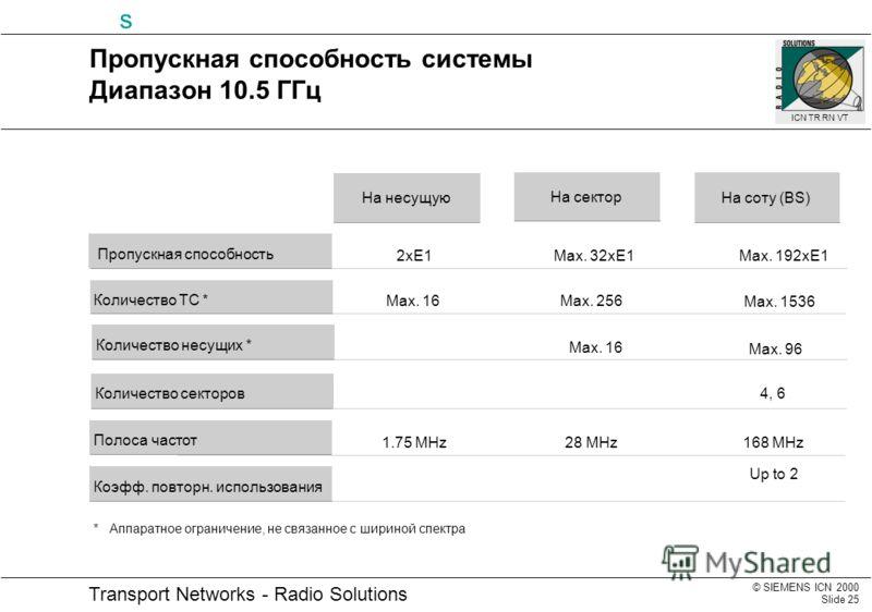 © SIEMENS ICN 2000 Slide 25 Transport Networks - Radio Solutions s ICN TR RN VT 4, 6 Max. 16 1.75 MHz28 MHz168 MHz Max. 16 Up to 2 2xE1Max. 32xE1Max. 192xE1 Max. 256 Max. 1536 Max. 96 Пропускная способность системы Диапазон 10.5 ГГц На соту (BS) На с