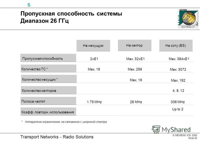 © SIEMENS ICN 2000 Slide 26 Transport Networks - Radio Solutions s ICN TR RN VT 4, 8, 12 Max. 16 1.75 MHz 28 MHz 336 MHz Max. 16 Up to 2 2xE1Max. 32xE1Max. 384xE1 Max. 256 Max. 3072 Max. 192 Пропускная способность системы Диапазон 26 ГГц На соту (BS)