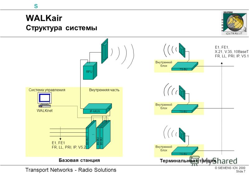 © SIEMENS ICN 2000 Slide 7 Transport Networks - Radio Solutions s ICN TR RN VT WALKnet E1, FE1 FR, LL, PRI, IP, V5.2 WALKair Структура системы IF-MUX RFU BS-BU TS-BU E1, FE1, X.21, V.35, 10BaseT FR, LL, PRI, IP, V5.1 Базовая станция Терминальная стан