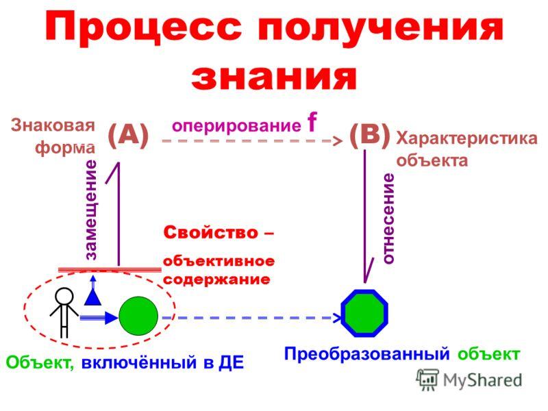 Процесс получения знания Объект, включённый в ДЕ Знаковая форма оперирование f Свойство – объективное содержание замещение (А)(В) отнесение Преобразованный объект Характеристика объекта
