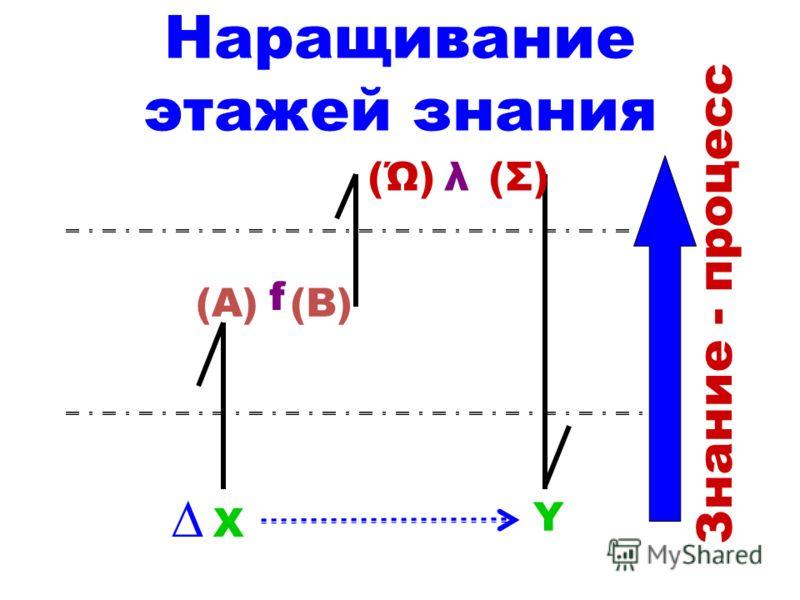 Наращивание этажей знания X Y (A)(B) f (Ώ) λ (Σ) Знание - процесс