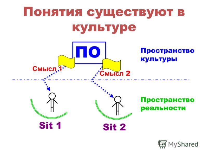 Понятия существуют в культуре Sit 1 Sit 2 ПО Смысл 1 Смысл 2 Пространство культуры Пространство реальности