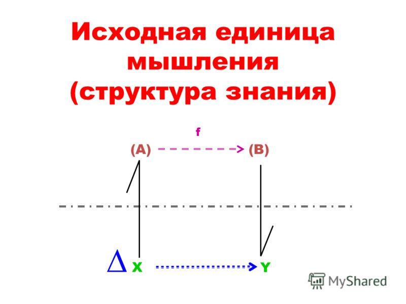 Исходная единица мышления (структура знания) X Y (A)(B) f