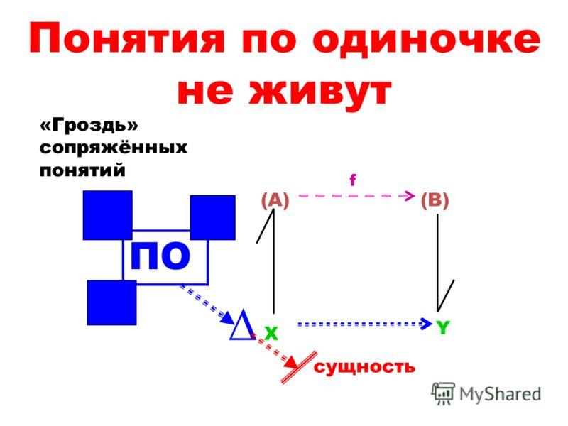 Понятия по одиночке не живут X Y (A)(B) f сущность ПО «Гроздь» сопряжённых понятий