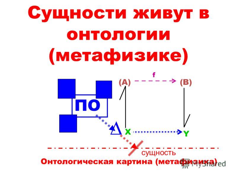 Сущности живут в онтологии (метафизике) X Y (A)(B) f сущность ПО Онтологическая картина (метафизика)