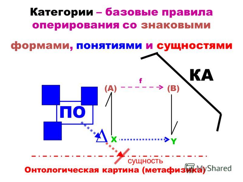 Категории – базовые правила оперирования со знаковыми формами, понятиями и сущностями X Y (A)(B) f сущность ПО Онтологическая картина (метафизика) КА