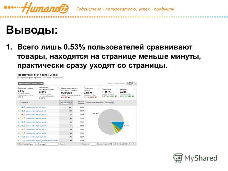 Выводы: 1.Всего лишь 0.53% пользователей сравнивают товары, находятся на странице меньше минуты, практически сразу уходят со страницы.