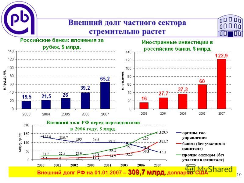 10 Внешний долг частного сектора стремительно растет 309,7 млрд. Внешний долг РФ на 01.01.2007 – 309,7 млрд. долларов США