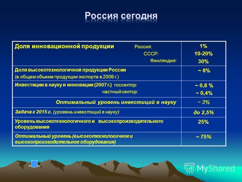 Доля инновационной продукции Россия: СССР: Финляндия: 1% 10-20% 30% Доля высокотехнологичной продукции России (в общем объеме продукции экспорта в 2006 г.) ~ 8% Инвестиции в науку и инновации (2007 г.) госсектор: частный сектор: ~ 0,8 % ~ 0,4% Оптима