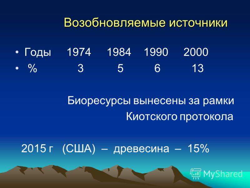 Возобновляемые источники Возобновляемые источники Годы 1974 1984 1990 2000 % 3 5 6 13 Биоресурсы вынесены за рамки Киотского протокола 2015 г (США) – древесина – 15%