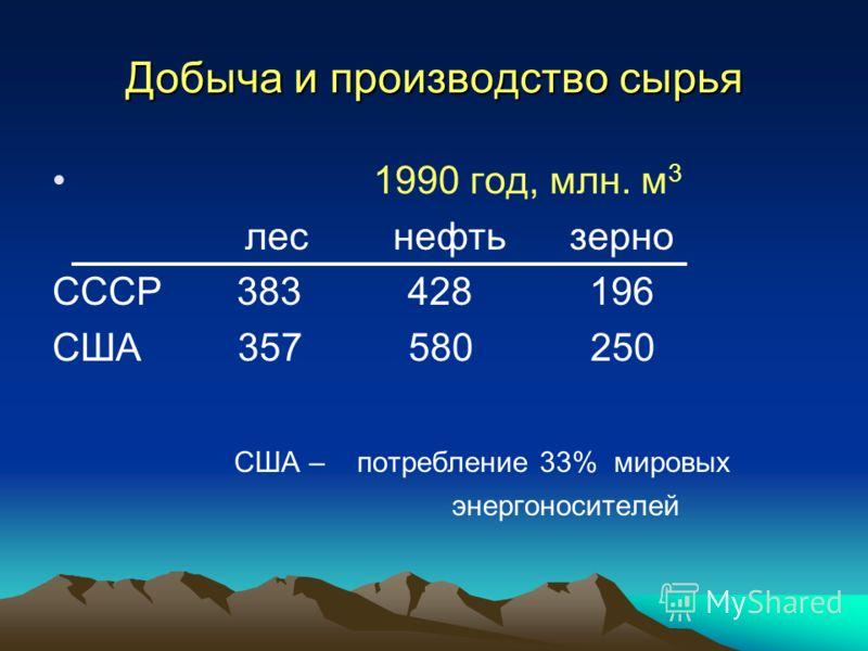 Добыча и производство сырья 1990 год, млн. м 3 лес нефть зерно СССР 383 428 196 США 357 580 250 США – потребление 33% мировых энергоносителей