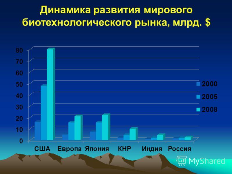 Динамика развития мирового биотехнологического рынка, млрд. $