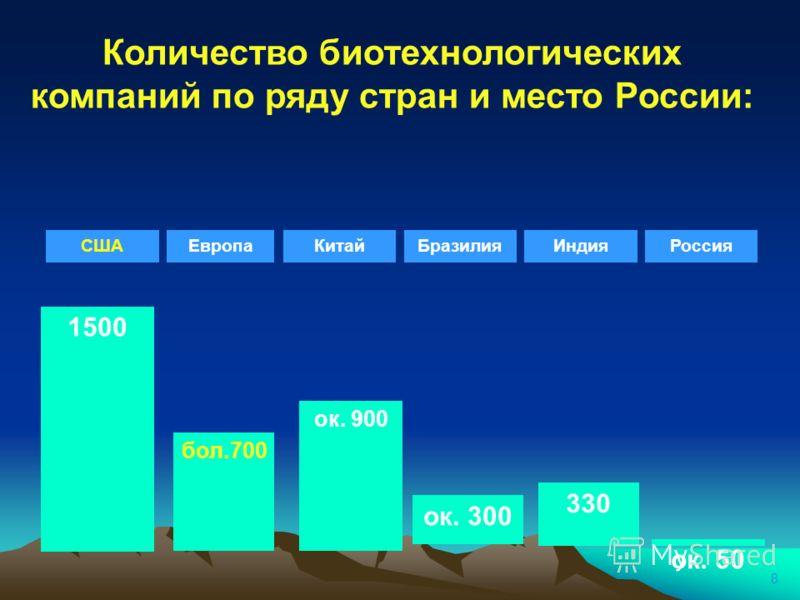 8 Количество биотехнологических компаний по ряду стран и место России: СШАЕвропаКитайБразилияИндия 1500 бол.700 ок. 300 ок. 900 330 Россия ок. 50