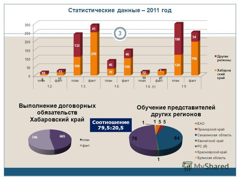 Статистические данные – 2011 год 3 Соотношение 79,5:20,5
